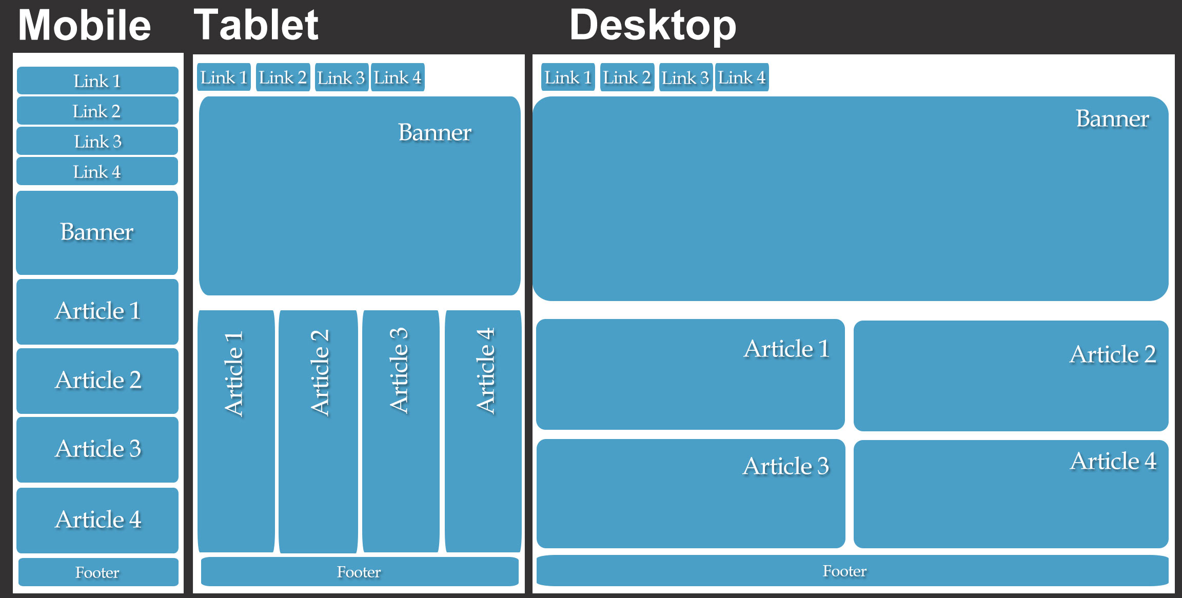 How to create a responsive web design that adjusts to for Blueprint websites
