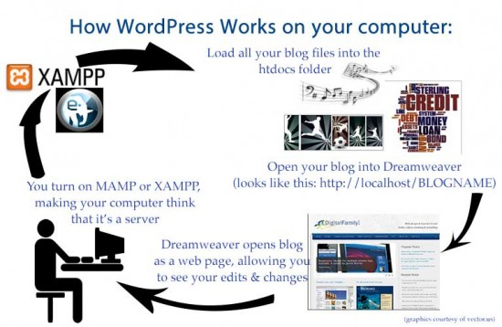 wordpress-on-your-computer