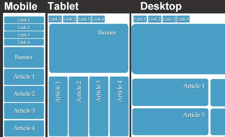What S The Difference Between Adaptive And Responsive Web Design