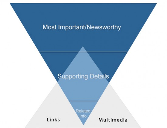 An inverted pyramid + links and multimedia